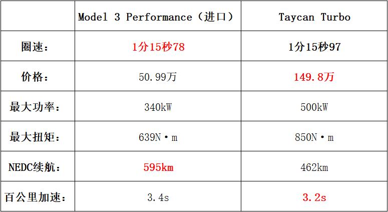 特斯拉Model 3再现绝杀 赛道击败保时捷Taycan