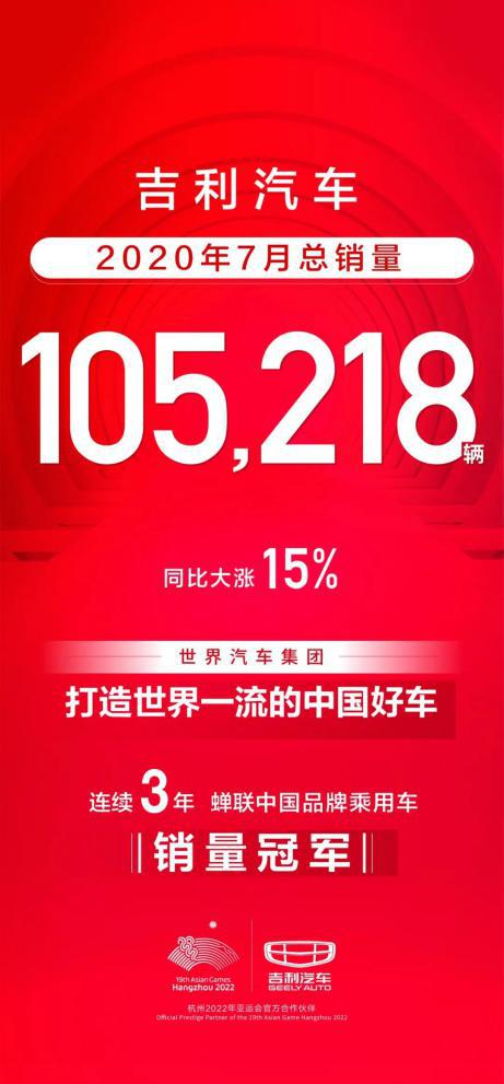 7月吉利汽车热销10万+,远景家族销量高达16318辆!