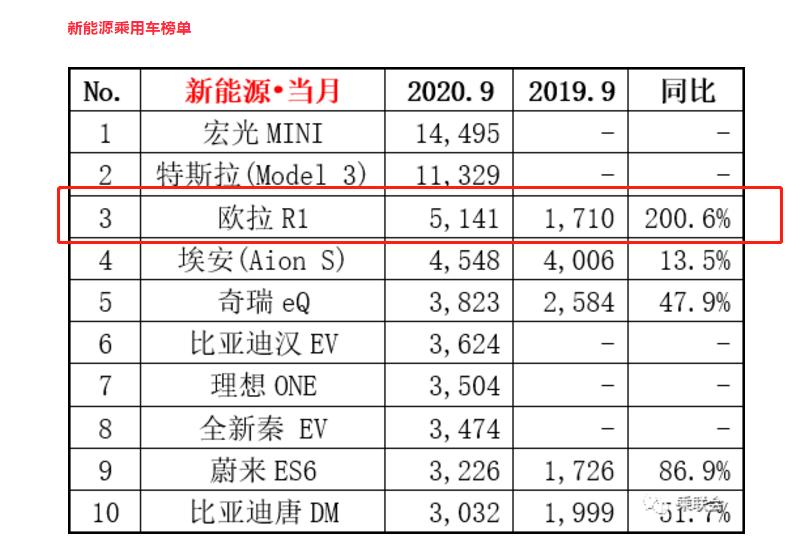 """新风造""""量""""同比劲飙200.6%,欧拉黑猫9月热销5141辆"""