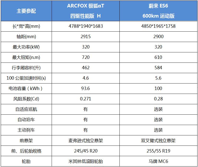 对比蔚来ES6后,我被ARCFOX极狐αT圈粉
