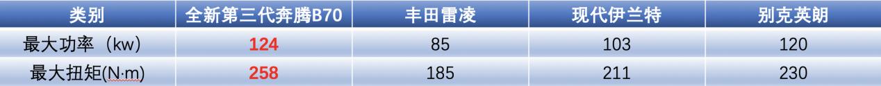 """虎口夺粮 全新第三代奔腾B70为何能在""""深红市场""""抢份额"""
