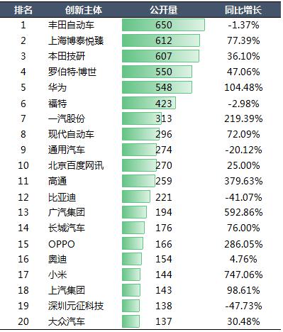 2020年,博泰车联网以612件专利位居中国智能网联领域第二