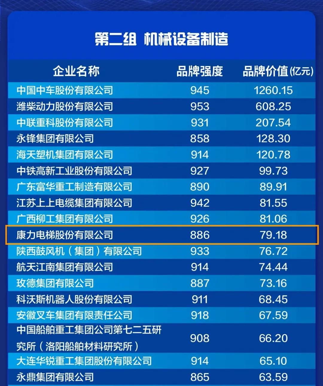 康力电梯居2021中国品牌价值评价-中国电梯行业第1位