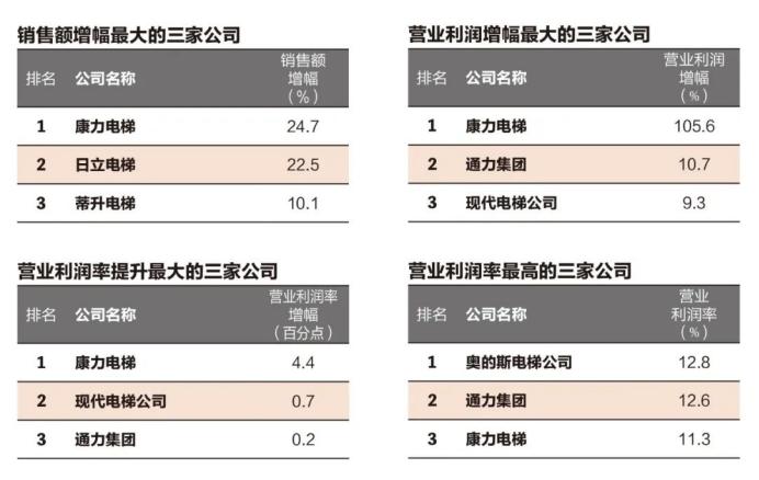 """康力电梯连续5年跻身""""全球电梯制造商10强"""""""