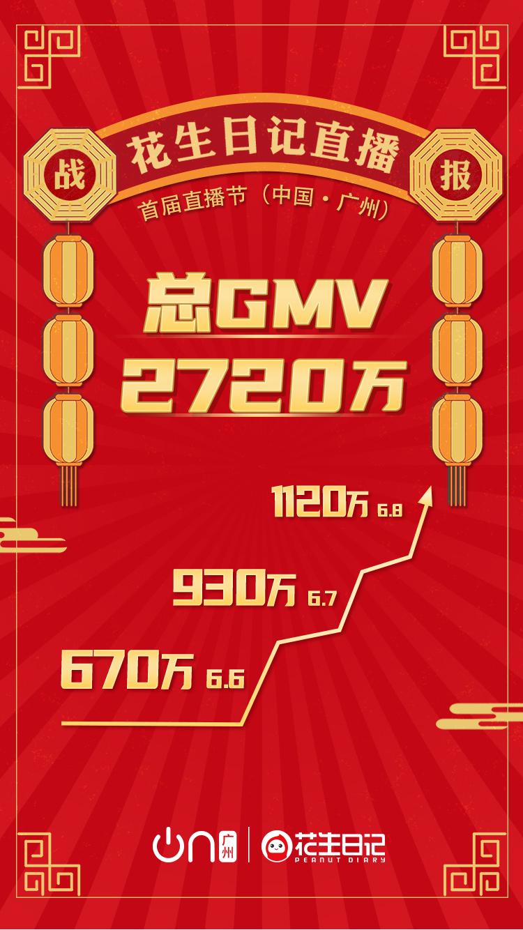 花生日记亮相首届直播节 3日GMV近3000万元