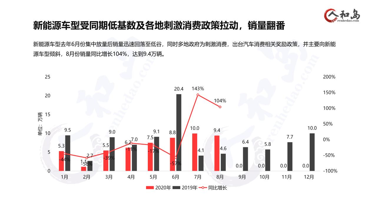 2020年8月销量分析——水立方_02