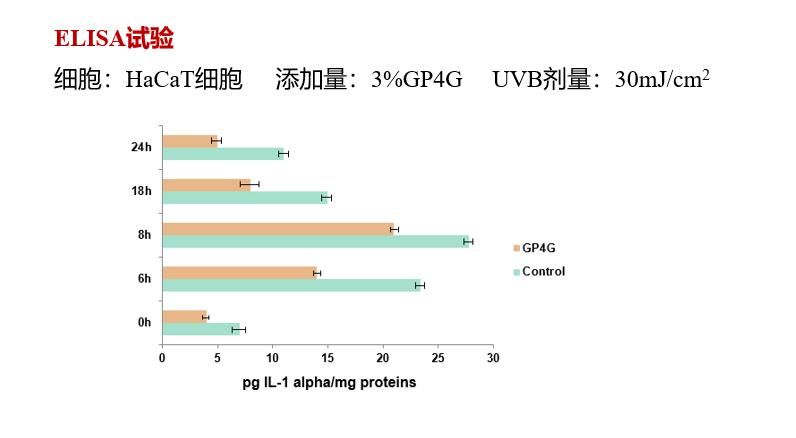 仙女虾里的复活全靠它 GP4G卤虫提取物