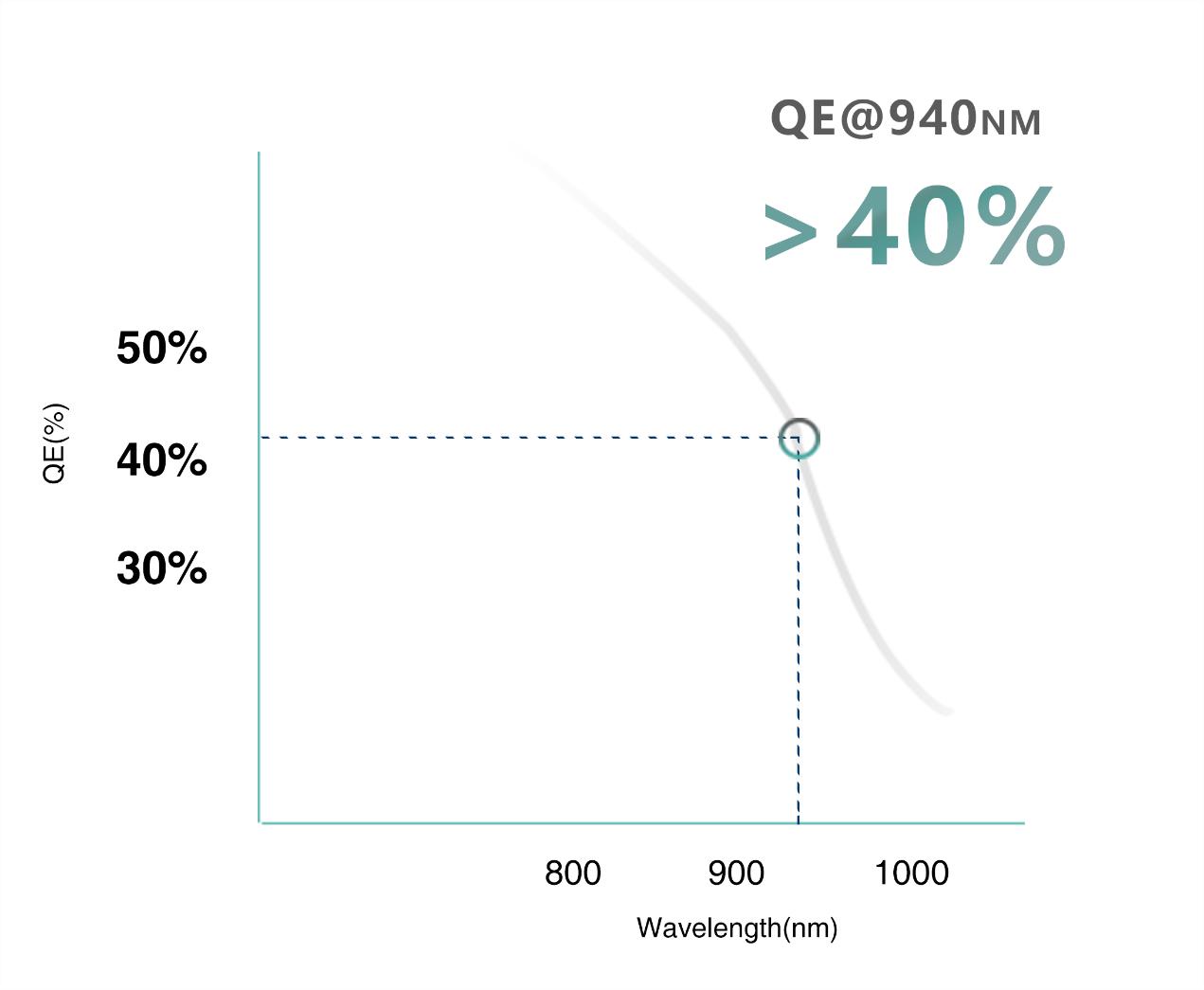 C:\Users\Ivy\Desktop\132GS-Fan_out 产品发布\QE曲线_静态.png