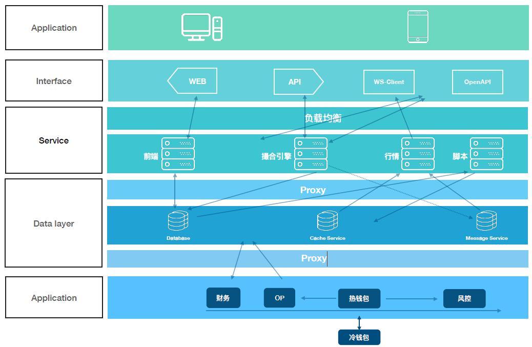 NTcoin区块链资产交易开放平台白皮书