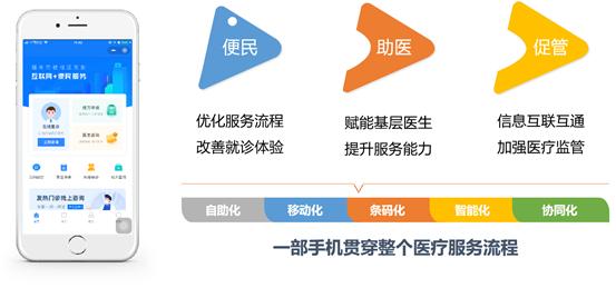 """喜讯!易联众三项目入选""""CHIMA 2020医院新兴技术创新应用典型案例"""""""