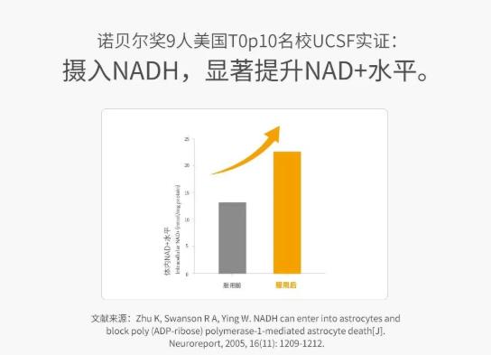 为什么说1粒赛立复NADH相当于4粒NMN?