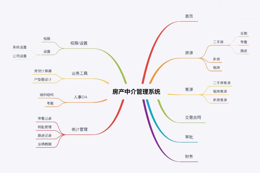 聚焦:2021年,最好用房产中介管理系统排名(经市场调研)