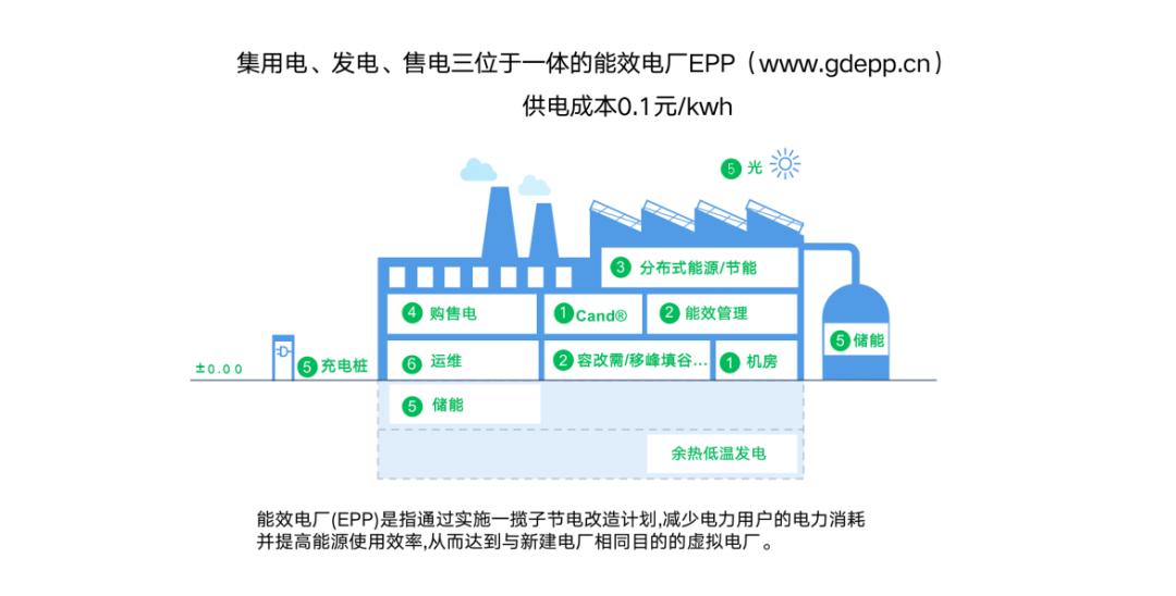 能谱网节能减排电费优化改造项目招合伙人!