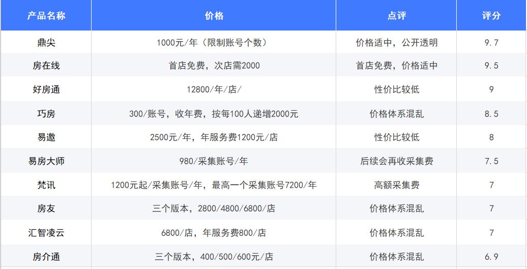 C:\Users\thinkpad\Desktop\文件资料\当前工作编辑文案sj\2021软件排行榜推文\图标图完整\修改过\价格对比.png价格对比