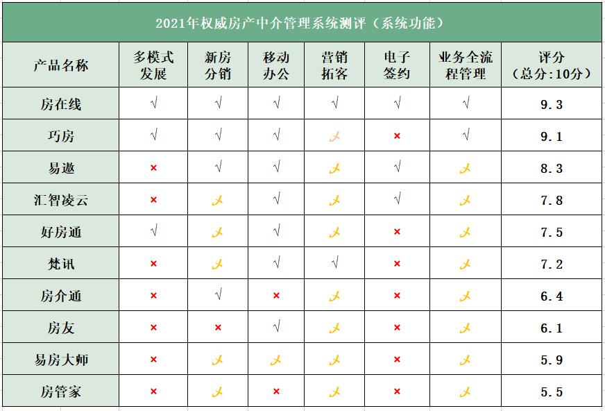 2021最好用的房产中介管理系统软件排行榜top10-权威评测