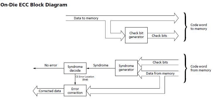 Lexar雷克沙 DDR5内存横空出世,多项实测数据首次对公众开放