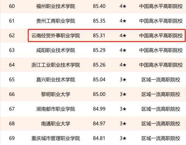 2021校友会中国大学排名出炉:昆明理工大学和云南经贸外事职业学院分别排云南本科和专科(民办)第一