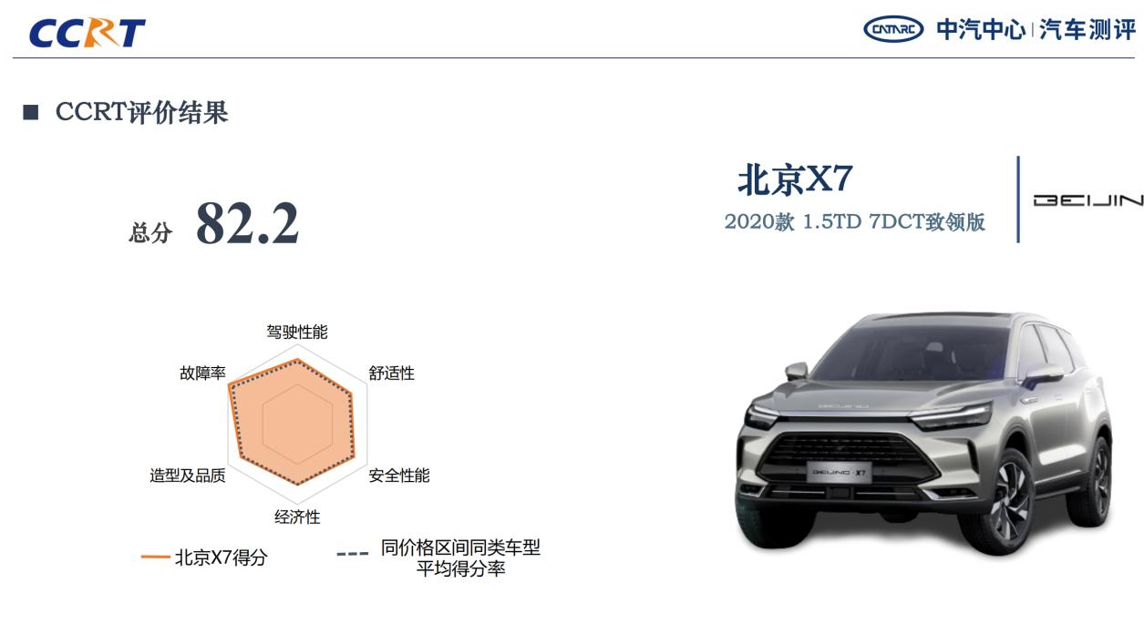 2021年CCRT首批结果发布,打造更具价值选车指南
