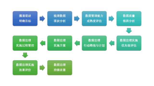 """美云智数""""十步走""""策略保障企业数据治理项目有效实施"""