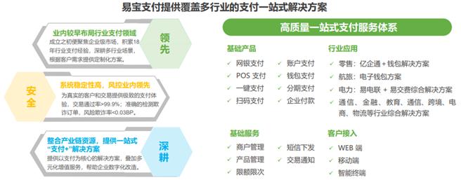 """2021年第三方支付行业研究报告出炉!易宝支付""""紧握""""行业增长关键"""