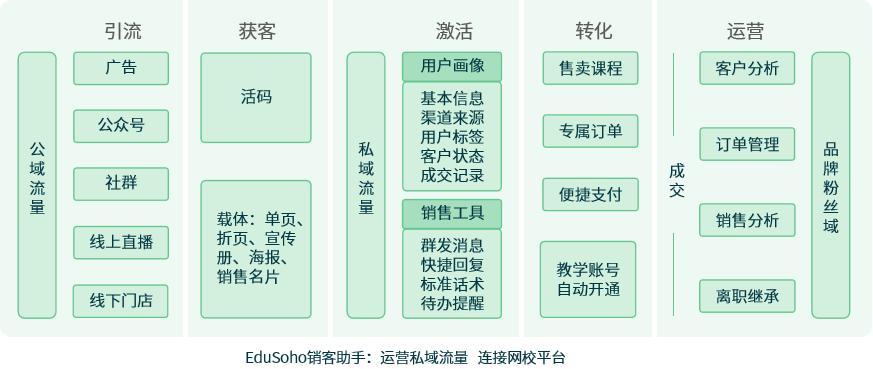 助力机构实现数字化增长,EduSoho推出教育SCRM系统