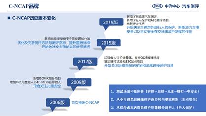 15周年星耀之国际合作:全球NCAP主席高度肯定C-NCAP15年发展成绩