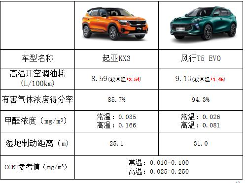 """多维贴合""""中国场景"""" CCRT专家详解最新汽车测评"""
