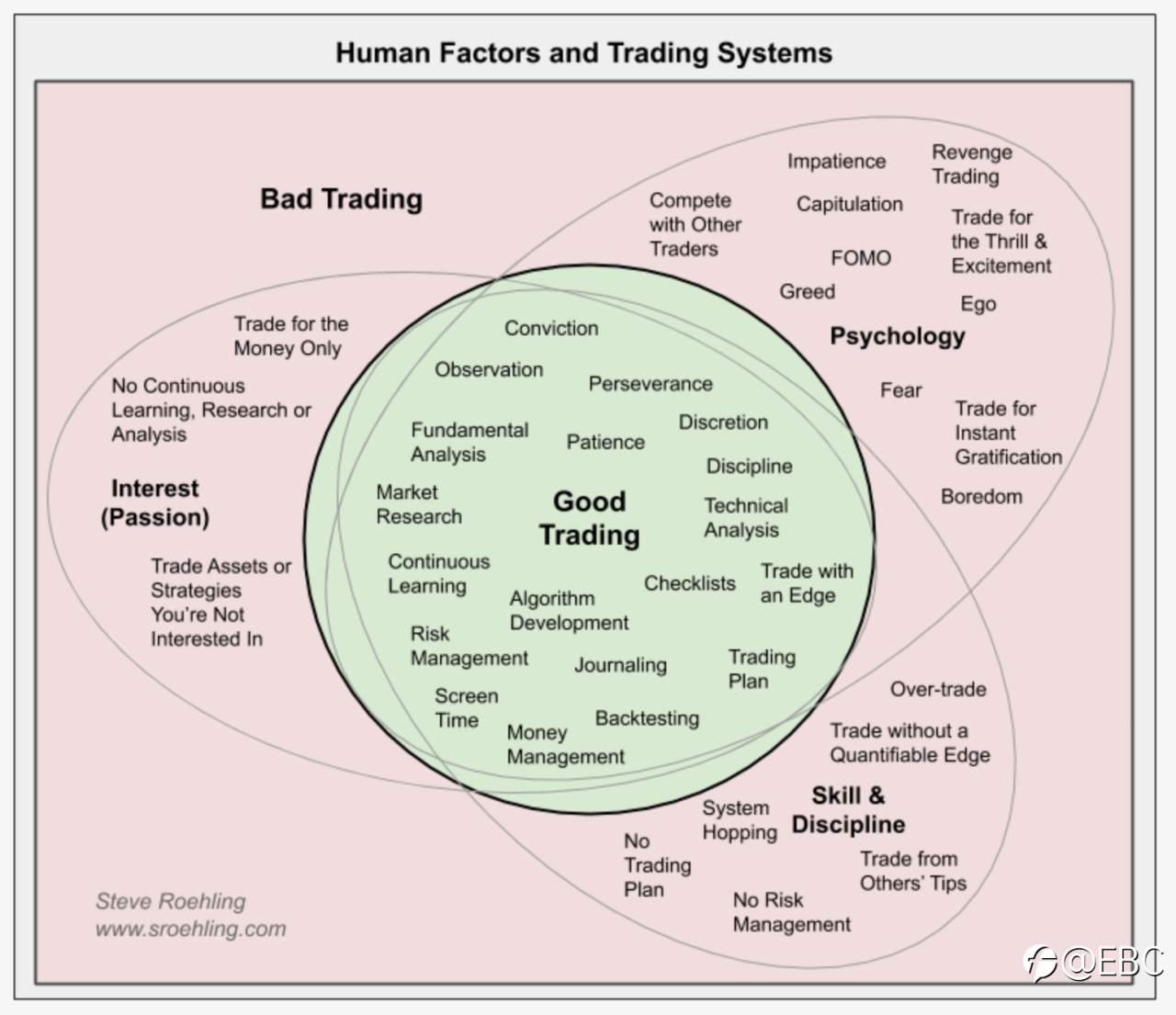 专业系统开发人士对「交易者核心能力」的深度剖析 EBC全球交易者视角