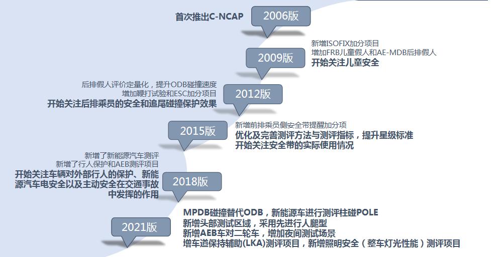 C-NCAP十五周年:5次升级规程,护航始终如一